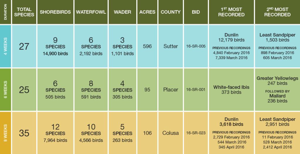chart showing BirdReturns habitat survey results.